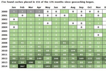 Months Placed Matrix